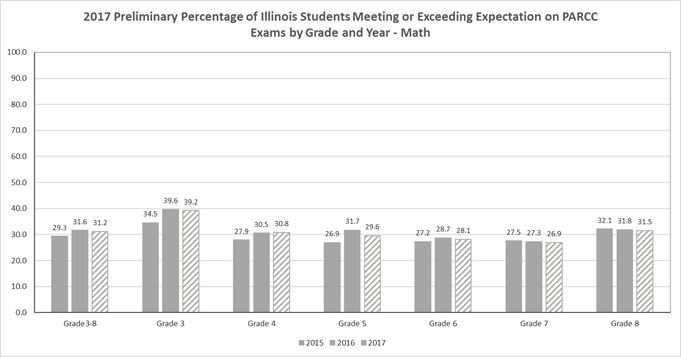 2017 Preliminary Percentage of Illinois Students Meeting or Exceeding Expectation on PARCC Exams by Grade and Year - MATH