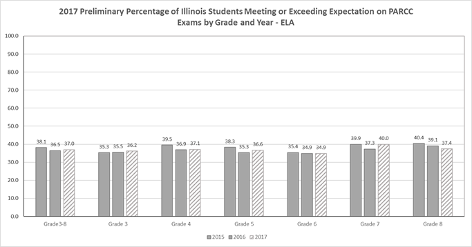2017 Preliminary Percentage of Illinois Students Meeting or Exceeding Expectation on PARCC Exams by Grade and Year - ELA