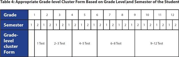 Appropriate Grade-level Cluster Form Based on Grade Level and Semester of the Student