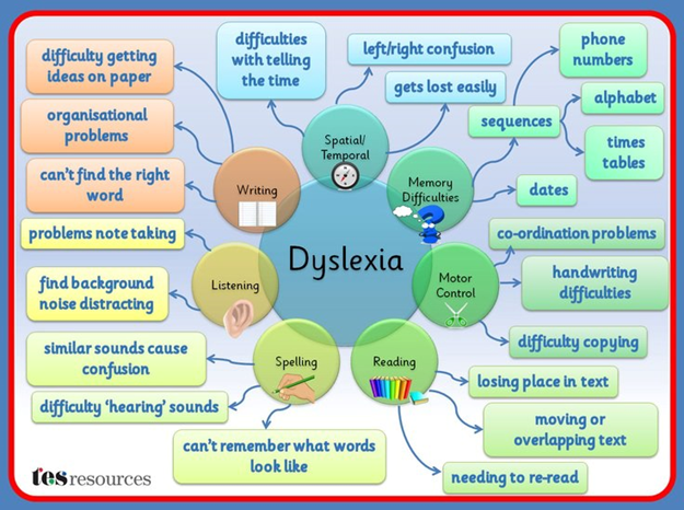 Understanding Dyslexia And Reading >> Understanding Dyslexia