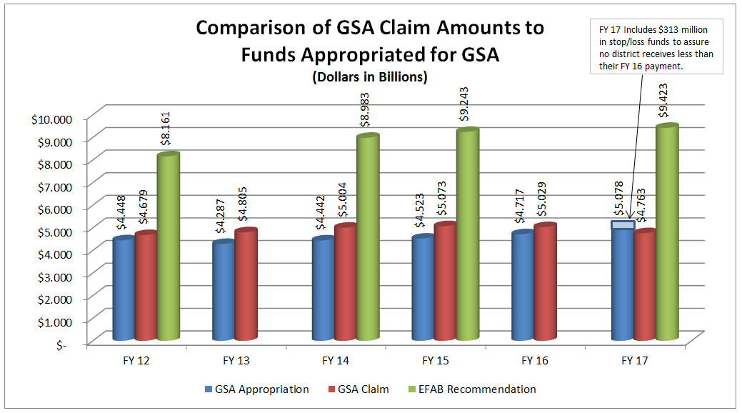 Comparison of GSA Claim Amounts to Funds Appropriated for GSA